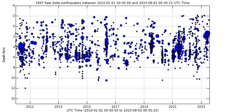 Micro earthquake study oregon
